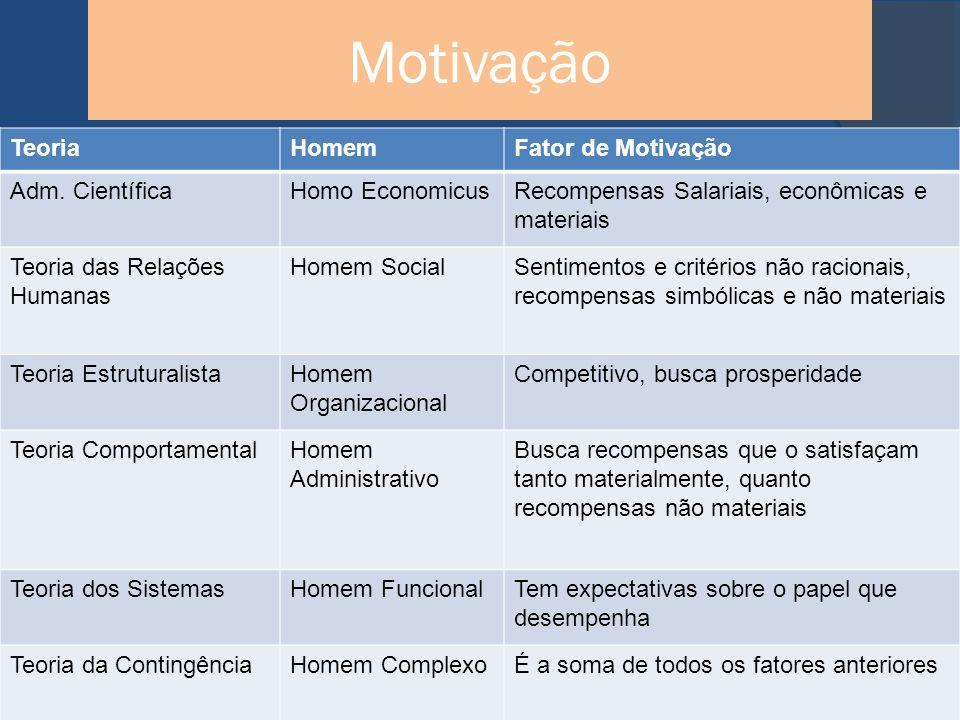Motivação TeoriaHomemFator de Motivação Adm.