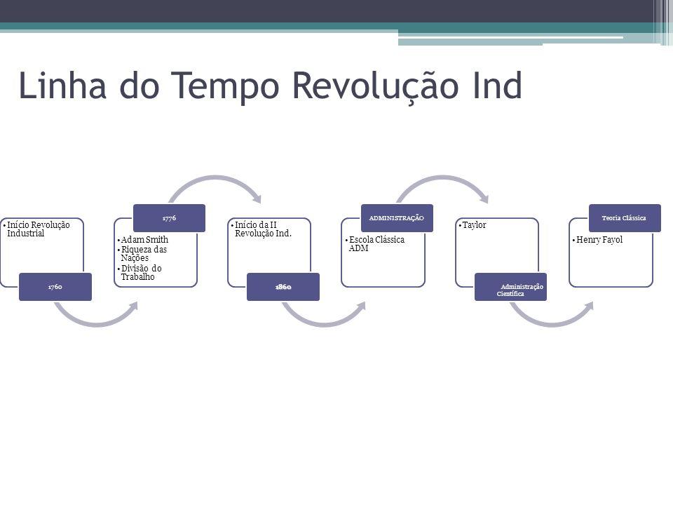 Ford z Robotização da mão de obra; z Linha de montagem sem alternativas de outro modelo; qualidade? zBusca EXAUSTIVA da quantidade (qualidade?); z Vis