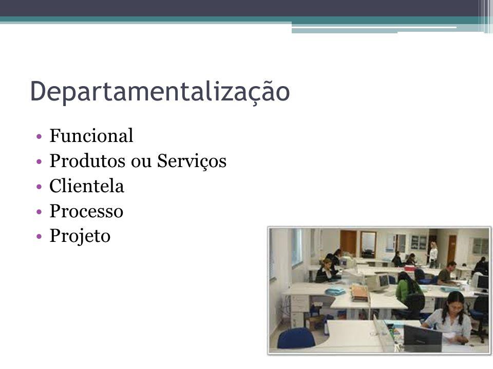 Tipos de Organização LinearFuncional Simples Autoridade Linear Linhas formais Comunicação Centralização Autoridade Funcional Linhas direta Comunicação
