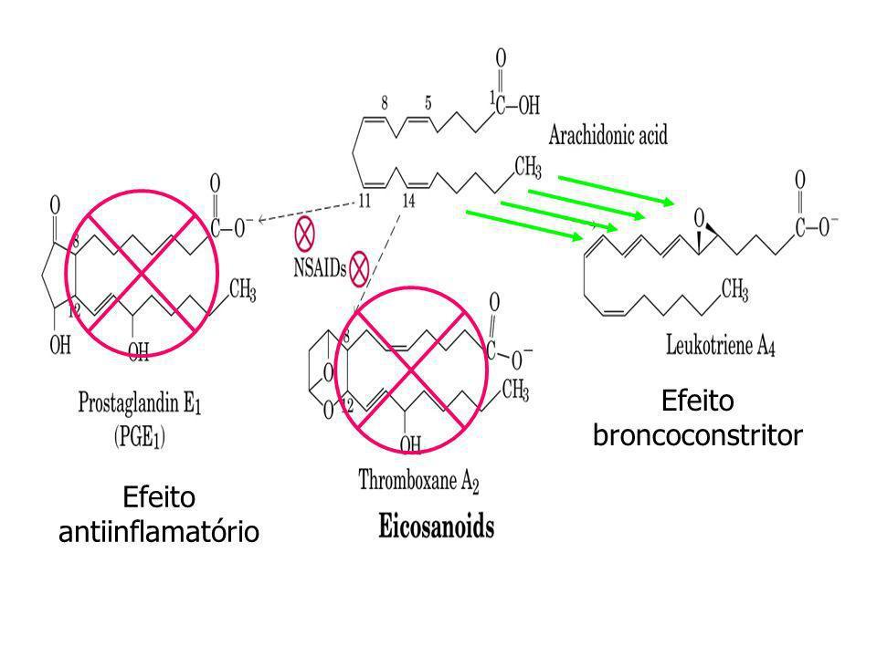 Efeito antiinflamatório Efeito broncoconstritor