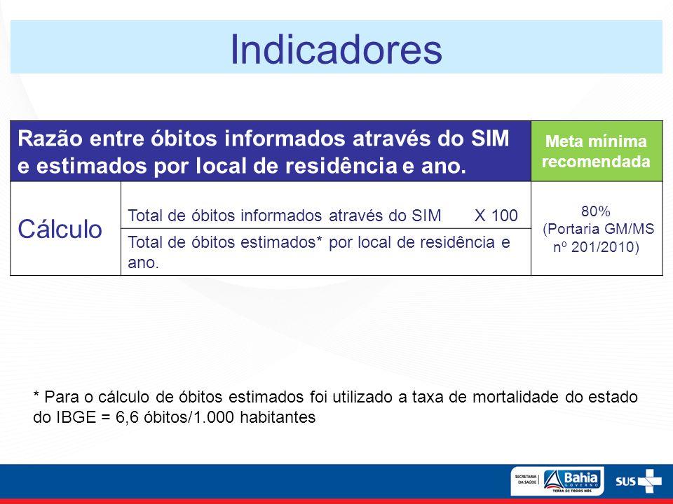 Indicadores Razão entre óbitos informados através do SIM e estimados por local de residência e ano. Meta mínima recomendada Cálculo Total de óbitos in