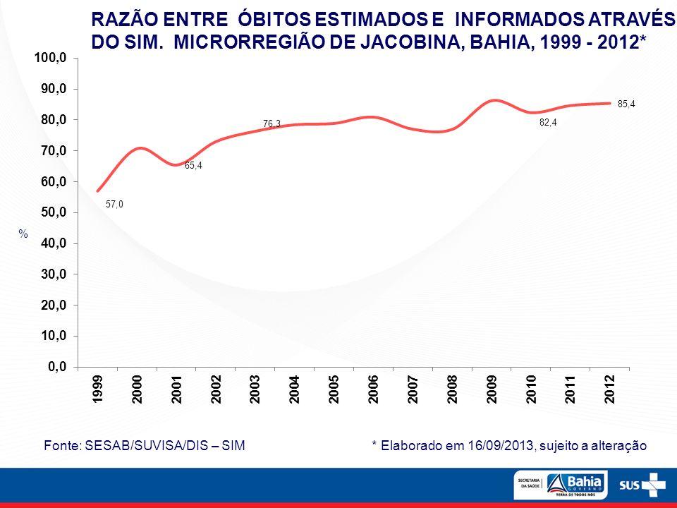 Fonte: SESAB/SUVISA/DIS – SIM * Elaborado em 16/09/2013, sujeito a alteração