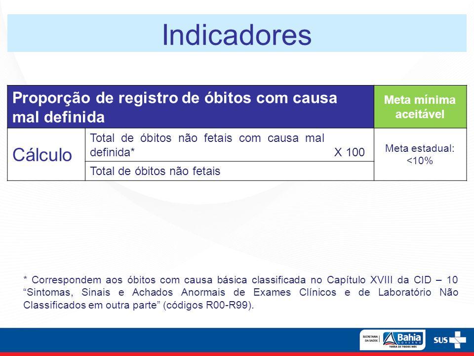 Indicadores Proporção de registro de óbitos com causa mal definida Meta mínima aceitável Cálculo Total de óbitos não fetais com causa mal definida*X 1
