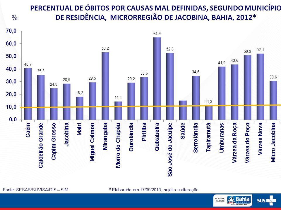 Fonte: SESAB/SUVISA/DIS – SIM * Elaborado em 17/09/2013, sujeito a alteração