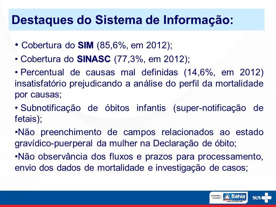 SIM Cobertura do SIM (85,6%, em 2012); SINASC Cobertura do SINASC (77,3%, em 2012); Percentual de causas mal definidas (14,6%, em 2012) insatisfatório