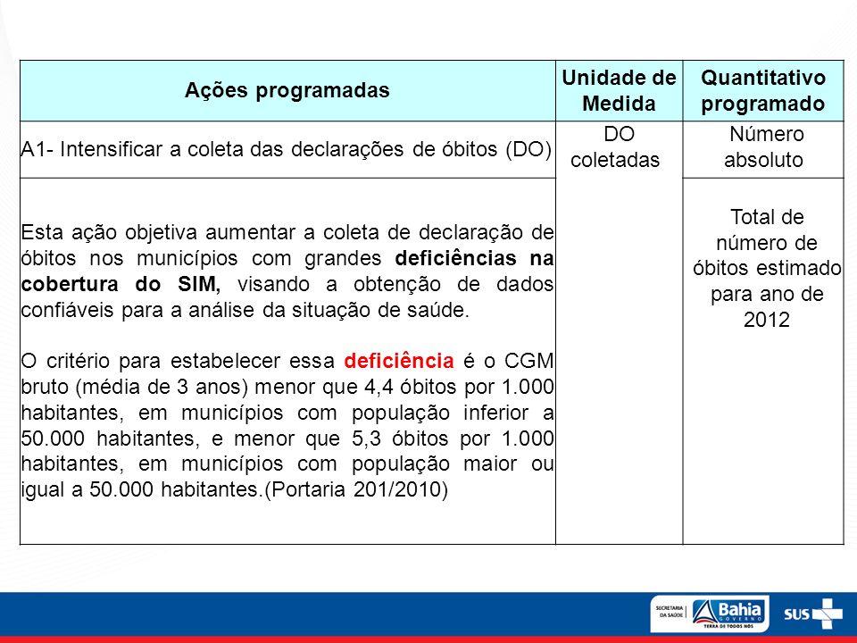 Ações programadas Unidade de Medida Quantitativo programado A1- Intensificar a coleta das declarações de óbitos (DO) DO coletadas Número absoluto Esta