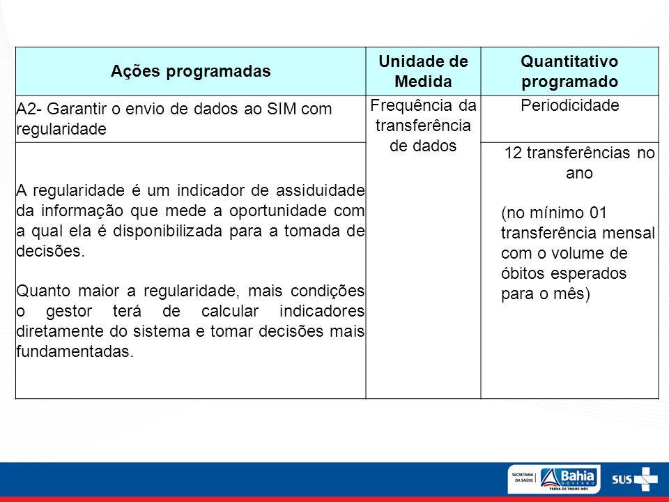 Ações programadas Unidade de Medida Quantitativo programado A2- Garantir o envio de dados ao SIM com regularidade Frequência da transferência de dados
