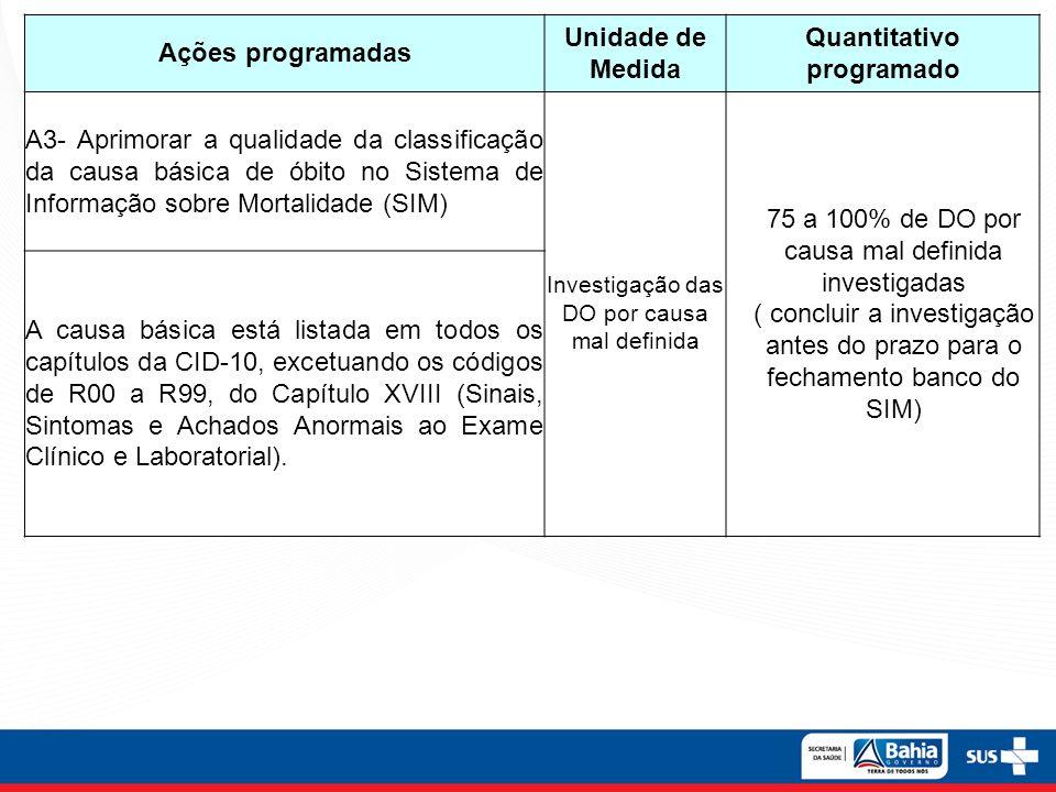 Ações programadas Unidade de Medida Quantitativo programado A3- Aprimorar a qualidade da classificação da causa básica de óbito no Sistema de Informaç