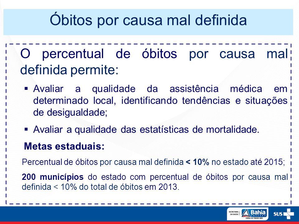 Óbitos por causa mal definida O percentual de óbitos por causa mal definida permite: Avaliar a qualidade da assistência médica em determinado local, i