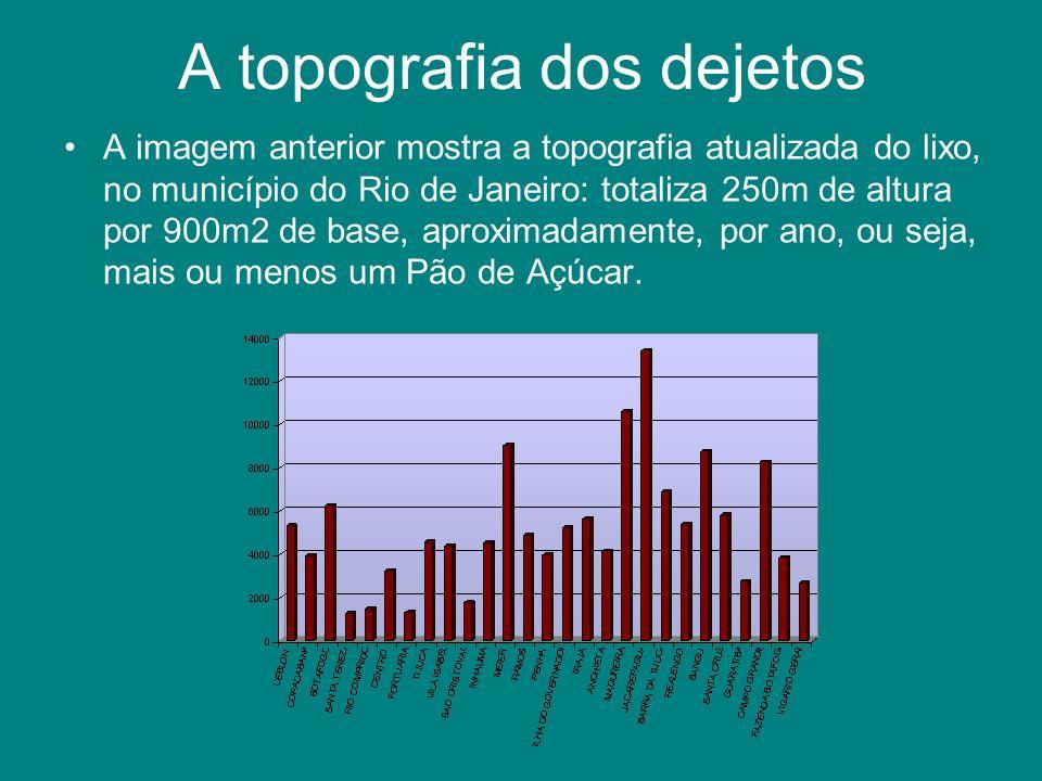 A topografia dos dejetos A imagem anterior mostra a topografia atualizada do lixo, no município do Rio de Janeiro: totaliza 250m de altura por 900m2 d