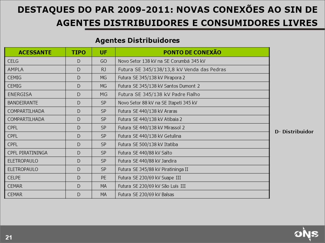 21 D- Distribuidor DESTAQUES DO PAR 2009-2011: NOVAS CONEXÕES AO SIN DE AGENTES DISTRIBUIDORES E CONSUMIDORES LIVRES ACESSANTETIPOUFPONTO DE CONEXÃO C