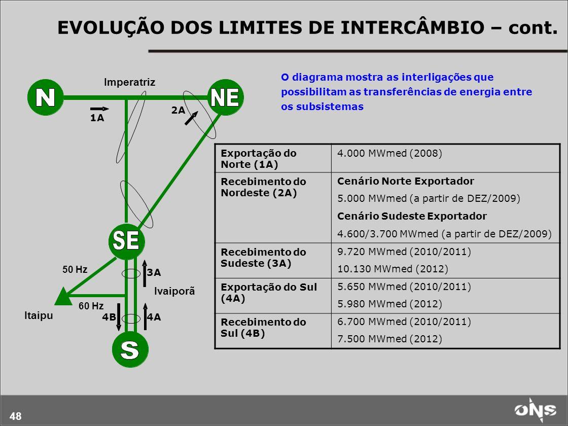 48 EVOLUÇÃO DOS LIMITES DE INTERCÂMBIO – cont. Itaipu Imperatriz Ivaiporã 50 Hz 60 Hz Exportação do Norte (1A) 4.000 MWmed (2008) Recebimento do Norde