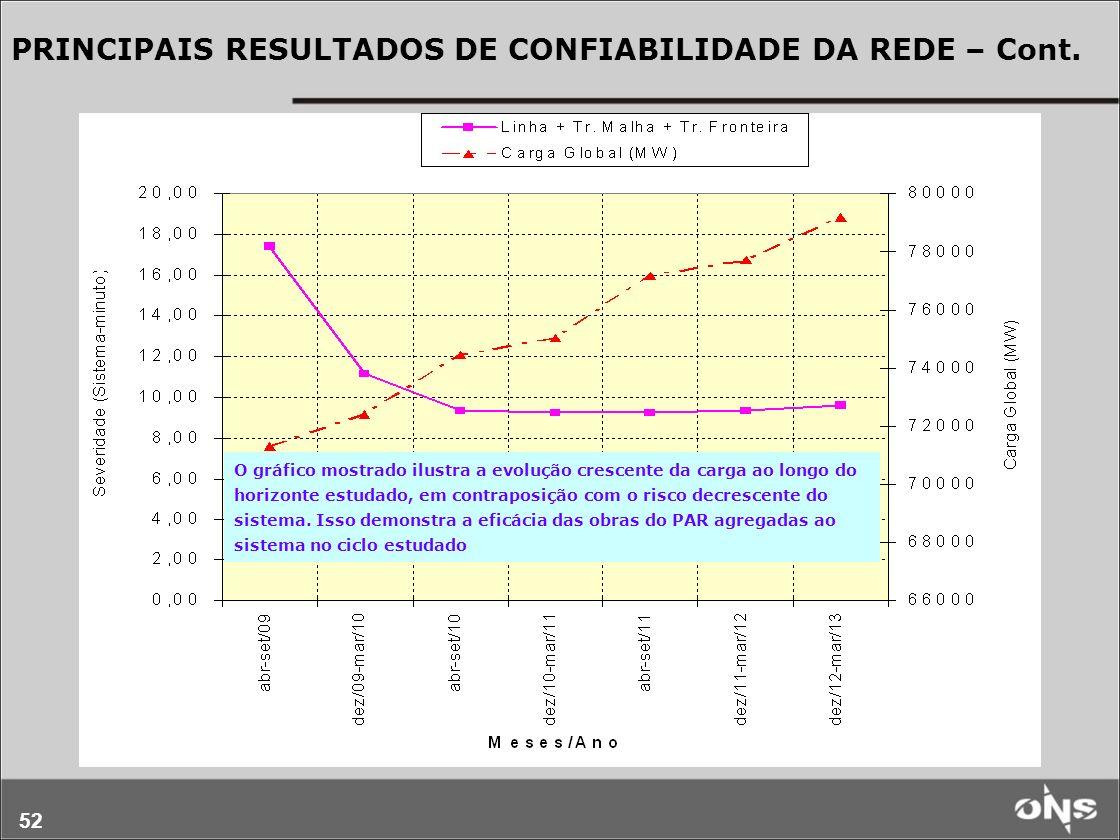52 PRINCIPAIS RESULTADOS DE CONFIABILIDADE DA REDE – Cont. O gráfico mostrado ilustra a evolução crescente da carga ao longo do horizonte estudado, em