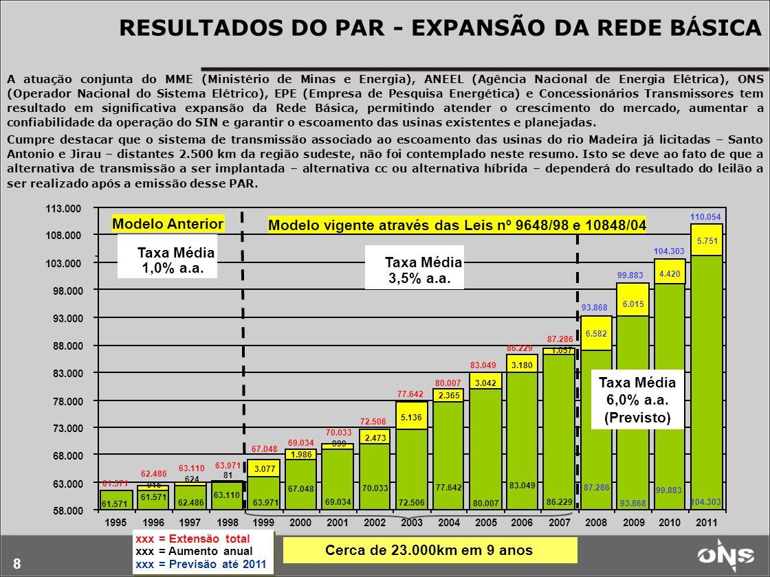 8 Cerca de 23.000km em 9 anos RESULTADOS DO PAR - EXPANSÃO DA REDE B Á SICA xxx = Extensão total xxx = Aumento anual xxx = Previsão até 2011 xxx = Ext