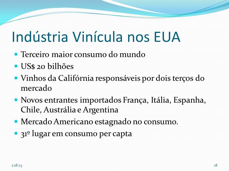 Indústria Vinícula nos EUA Terceiro maior consumo do mundo US$ 20 bilhões Vinhos da Califórnia responsáveis por dois terços do mercado Novos entrantes