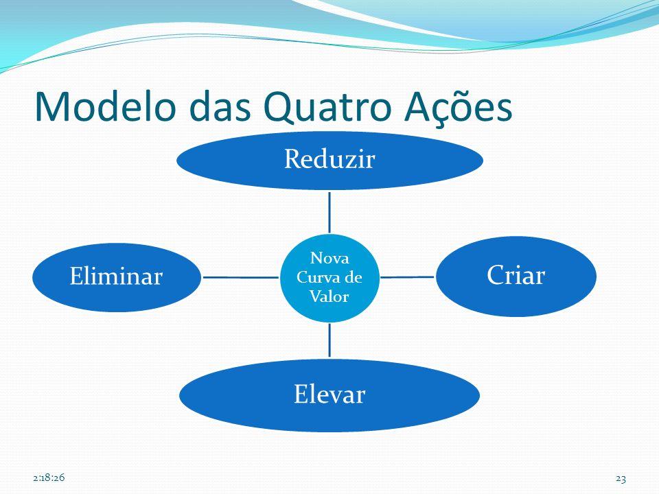 Modelo das Quatro Ações Nova Curva de Valor Reduzir Criar Elevar Eliminar 2:20:08 23