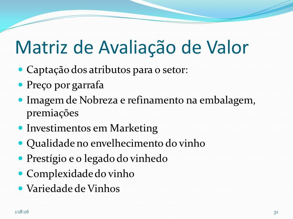Matriz de Avaliação de Valor Captação dos atributos para o setor: Preço por garrafa Imagem de Nobreza e refinamento na embalagem, premiações Investime