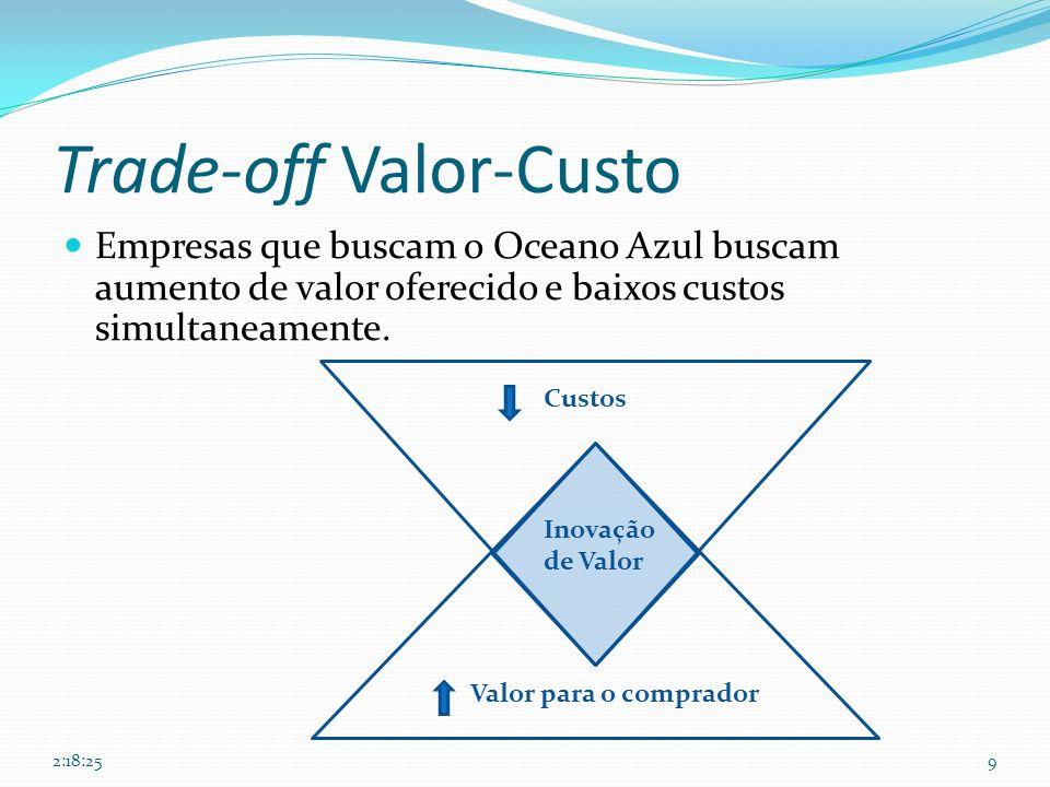 Trade-off Valor-Custo Empresas que buscam o Oceano Azul buscam aumento de valor oferecido e baixos custos simultaneamente. 9 Valor para o comprador Cu