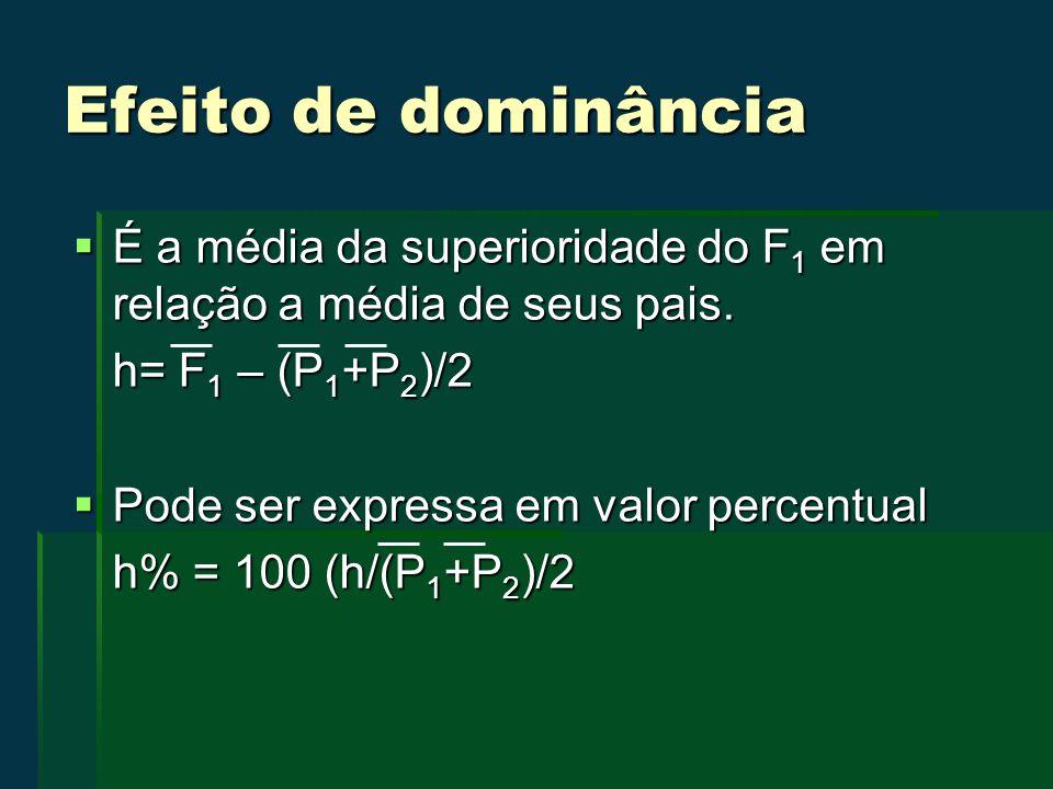 Efeito de dominância É a média da superioridade do F 1 em relação a média de seus pais. É a média da superioridade do F 1 em relação a média de seus p