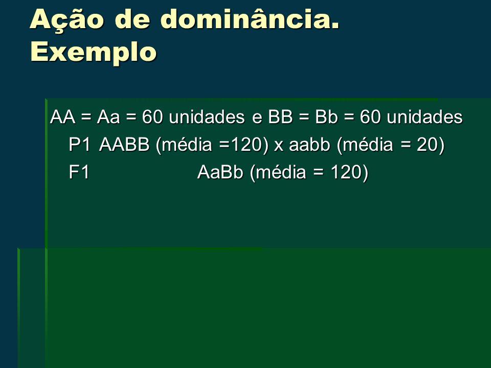 Ação de dominância. Exemplo AA = Aa = 60 unidades e BB = Bb = 60 unidades P1AABB (média =120) x aabb (média = 20) F1AaBb (média = 120)