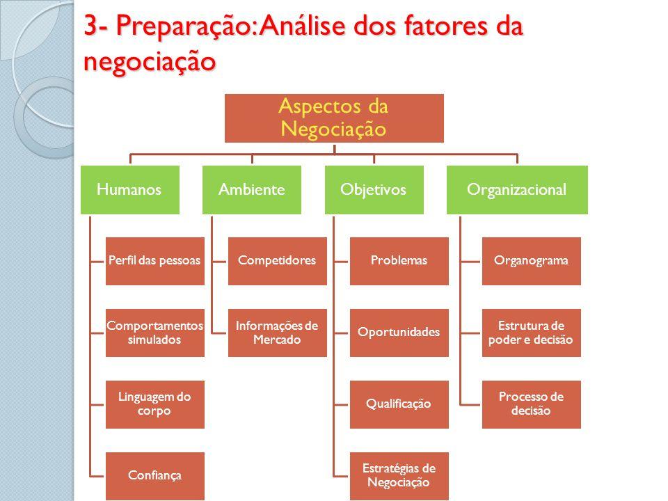 3- Preparação: Análise dos fatores da negociação Aspectos da Negociação Humanos Perfil das pessoas Comportamentos simulados Linguagem do corpo Confian