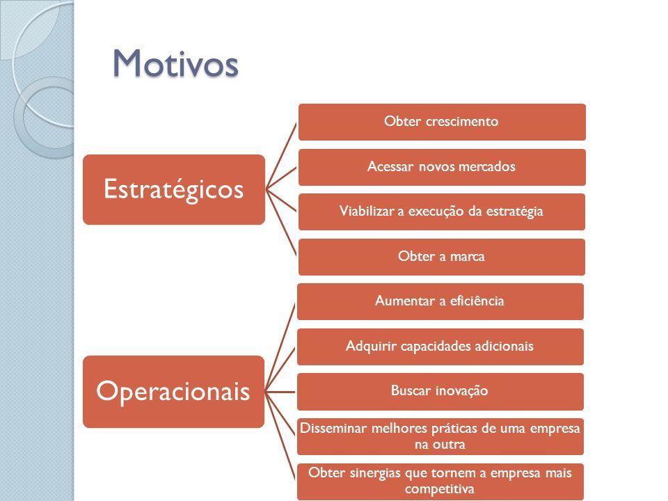 Motivos Estratégicos Obter crescimentoAcessar novos mercadosViabilizar a execução da estratégiaObter a marca Operacionais Aumentar a eficiênciaAdquiri