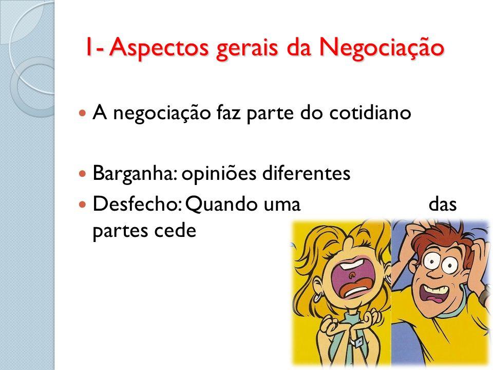 A negociação faz parte do cotidiano Barganha: opiniões diferentes Desfecho: Quando uma das partes cede 1- Aspectos gerais da Negociação