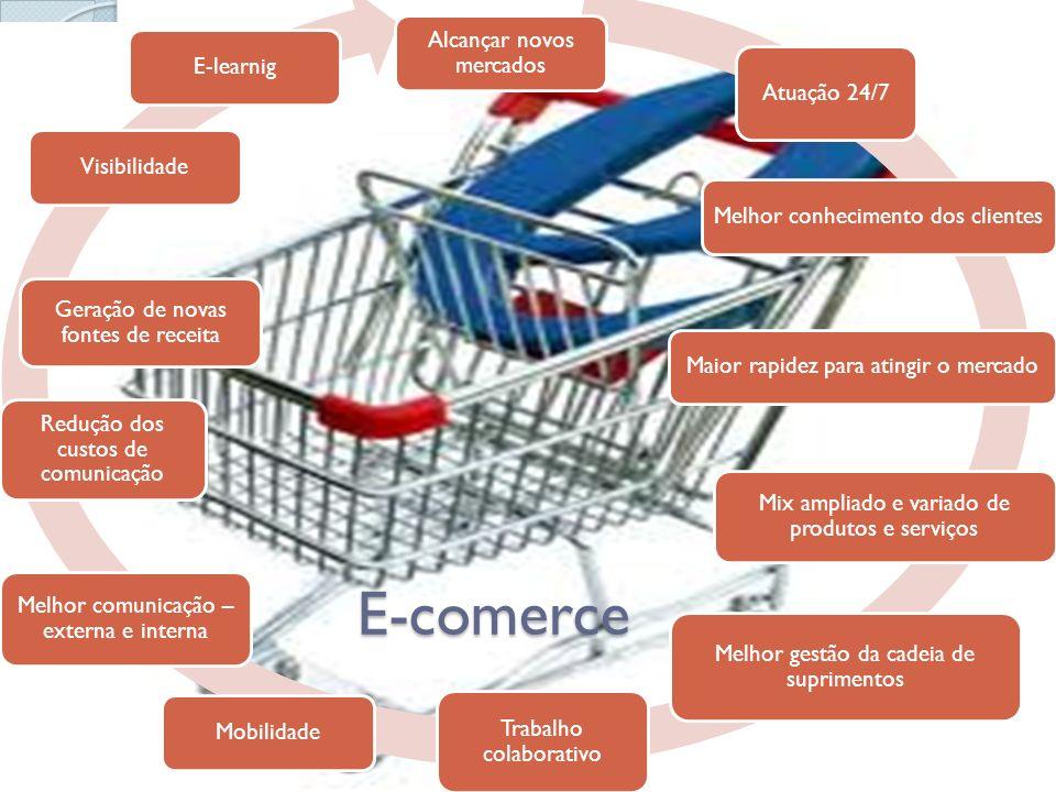 Alcançar novos mercados Atuação 24/7 Melhor conhecimento dos clientesMaior rapidez para atingir o mercado Mix ampliado e variado de produtos e serviço