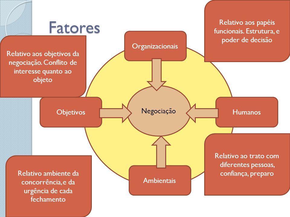 Fatores Organizacionais Ambientais HumanosObjetivos Negociação Relativo aos objetivos da negociação. Conflito de interesse quanto ao objeto Relativo a