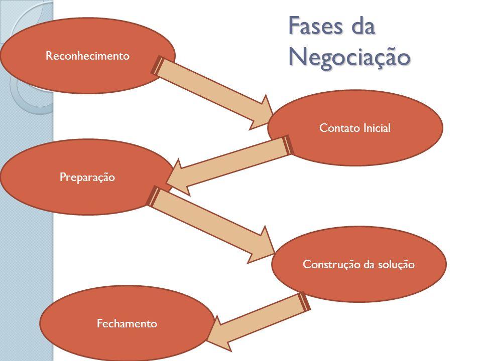 Fases da Negociação Reconhecimento Contato Inicial Preparação Construção da solução Fechamento