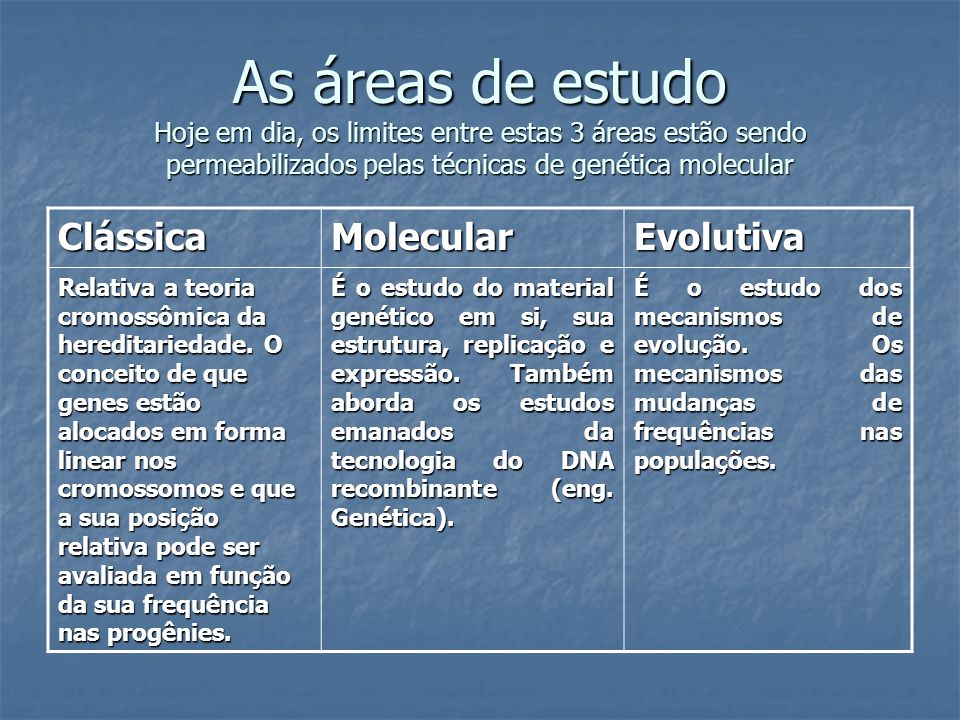 As áreas de estudo Hoje em dia, os limites entre estas 3 áreas estão sendo permeabilizados pelas técnicas de genética molecular ClássicaMolecularEvolu