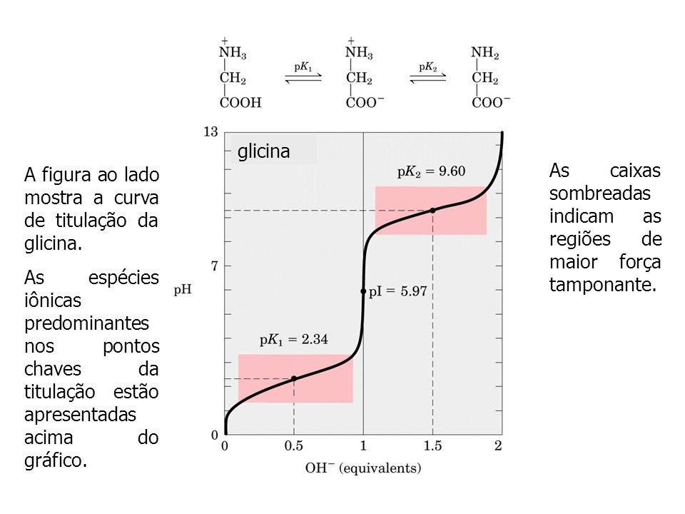 Forma não iônica Forma Zwitterion