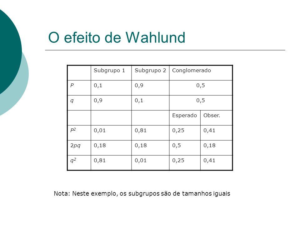 O efeito de Wahlund Subgrupo 1Subgrupo 2Conglomerado P0,10,90,5 q0,90,10,5 EsperadoObser. P2P2 0,010,810,250,41 2pq0,18 0,50,18 q2q2 0,810,010,250,41