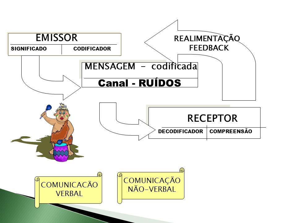 EMISSOR SIGNIFICADOCODIFICADOR MENSAGEM - codificada Canal - RUÍDOS RECEPTOR DECODIFICADORCOMPREENSÃO REALIMENTAÇÃO FEEDBACK COMUNICACÃO VERBAL COMUNI