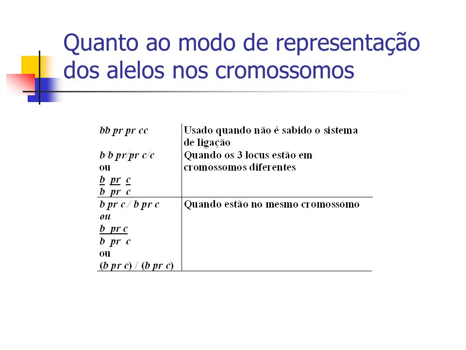 Cálculos Número observado de Duplo Recombinantes (NODR) = 60+72= 132; a freq.