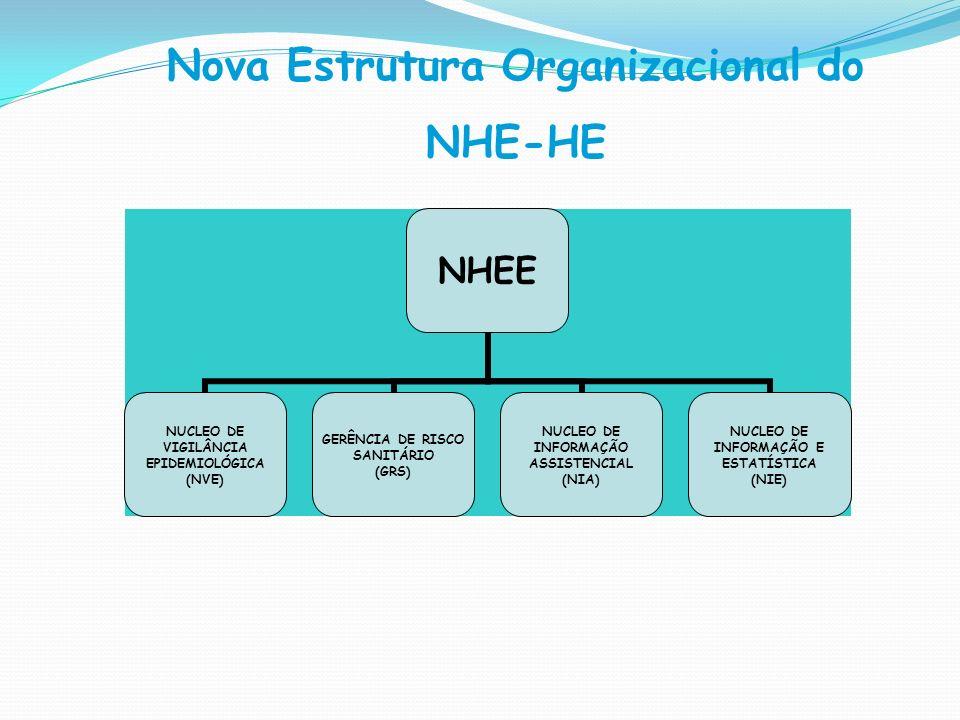 NHEE NUCLEO DE VIGILÂNCIA EPIDEMIOLÓGICA (NVE) GERÊNCIA DE RISCO SANITÁRIO (GRS) NUCLEO DE INFORMAÇÃO ASSISTENCIAL (NIA) NUCLEO DE INFORMAÇÃO E ESTATÍ