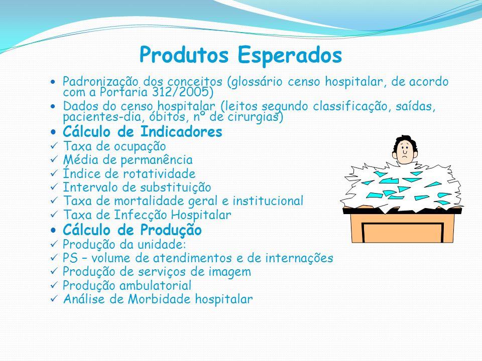 Produtos Esperados Padronização dos conceitos (glossário censo hospitalar, de acordo com a Portaria 312/2005) Dados do censo hospitalar (leitos segund