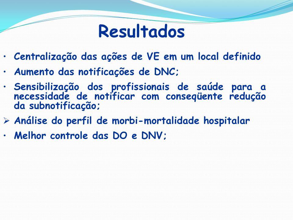 Resultados Centralização das ações de VE em um local definido Aumento das notificações de DNC; Sensibilização dos profissionais de saúde para a necess
