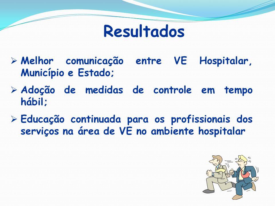 Resultados Melhor comunicação entre VE Hospitalar, Município e Estado; Adoção de medidas de controle em tempo hábil; Educação continuada para os profi
