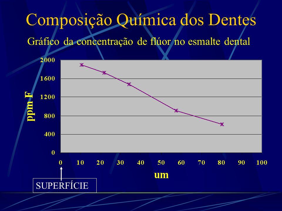 Composição Química dos Dentes Elementos Secundários Alta concentração na superfície do esmalte F, Pb, Zn, Fe e Sb Baixa concentração sobre a superfíci