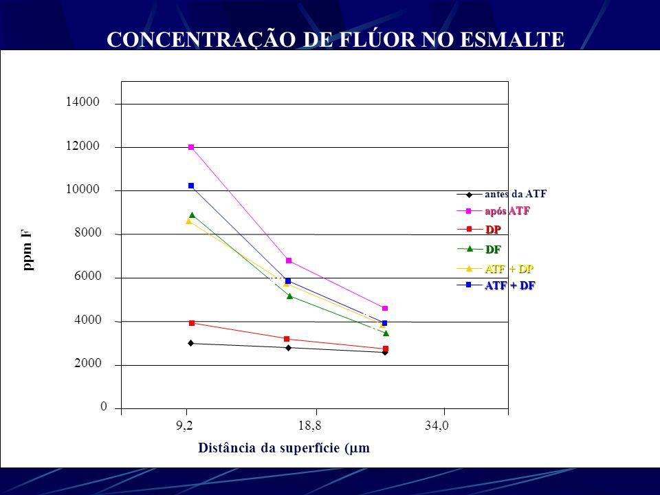 Composição Química dos Dentes Concentração de Flúor no Esmalte