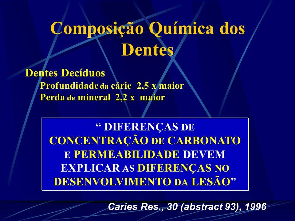 Composição Química dos Dentes Flúor e Carbonato EsmalteCO 3 - (%)F - (ppm) Decíduo3,933,6 Permanente3,045,0
