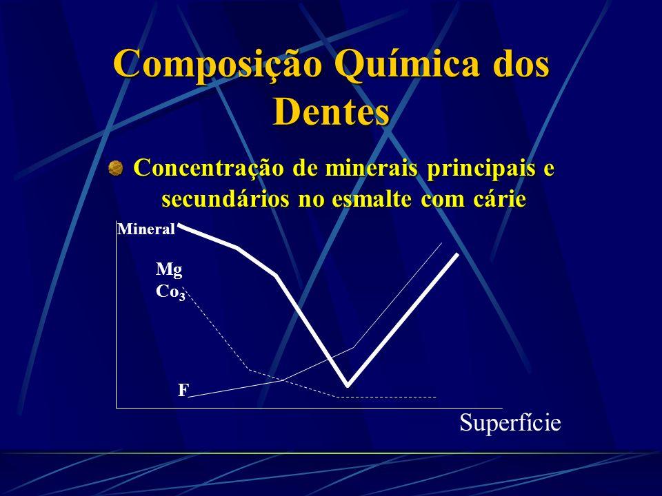 Composição Química dos Dentes CO 3 e Mg- Altas concentrações destes elementos torna o esmalte mais solúvel. O tecido cariado contem menos CO 3 e Mg qu