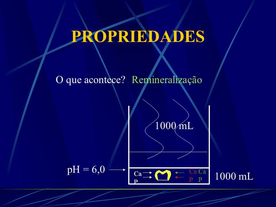 PROPRIEDADES pH = 6,0 2 L Solução Ca P Ca P Acido O que acontece? Ca P Desmineralização