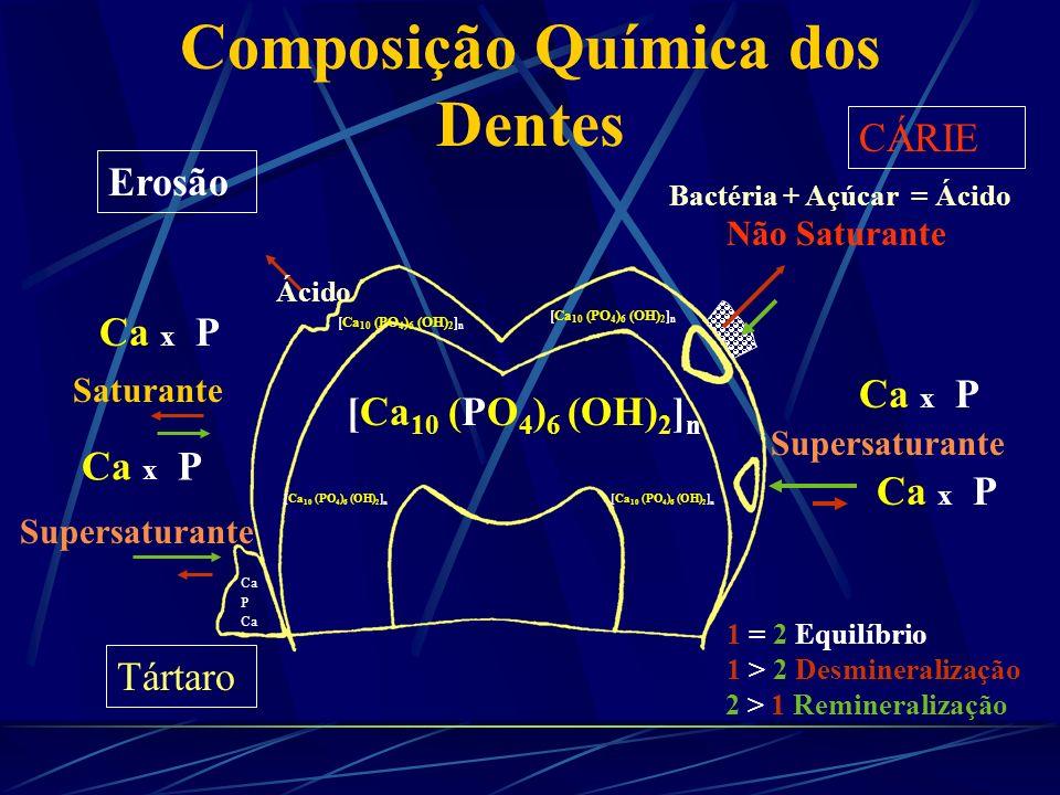 Composição Química dos Dentes Composição Orgânica do Esmalte- % Peso Seco ComponenteMolares e PreIncis.