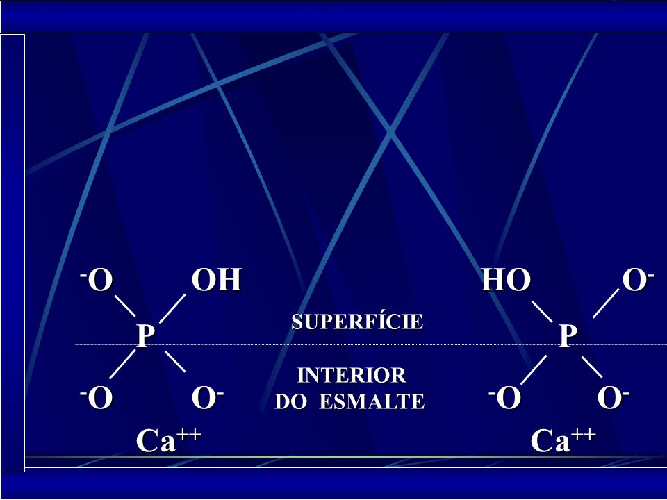 PROPRIEDADES O esmalte tem eletronegatividade o que proporciona a adsorção do Ca da saliva para a formação da camada de hidratação Ca ++ Ca ++ Ca ++ C