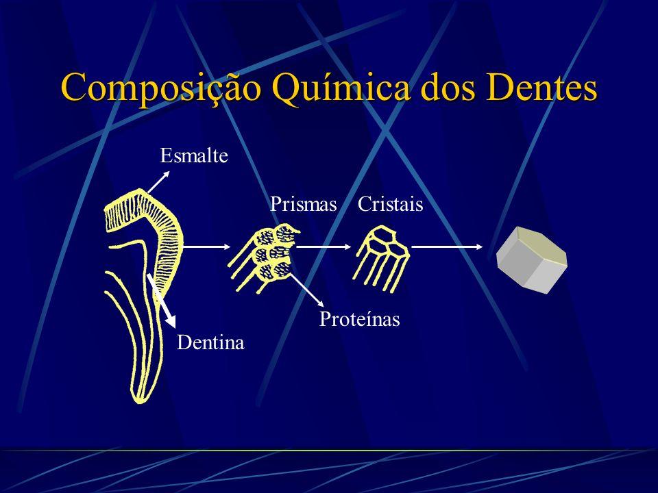 Composição Química dos Dentes Os aminoácidos do colágeno são arranjados em tripla hélice.