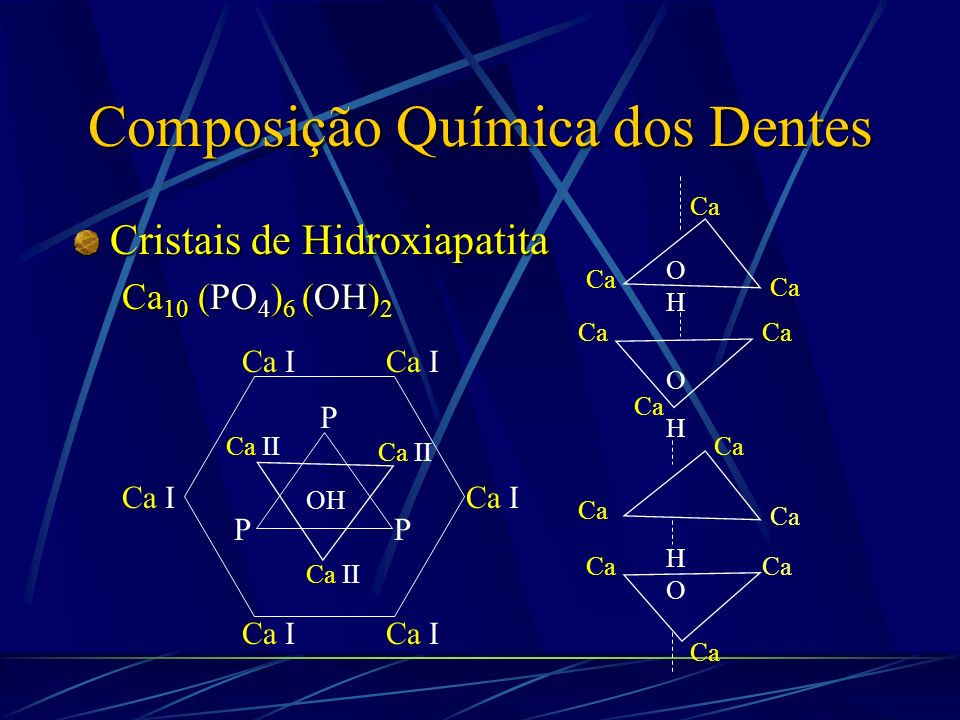 Composição Química dos Dentes Cristais de Hidroxiapatita Ca 10 (PO 4 ) 6 (OH) 2 Ca I P PP Ca II OH Ca OHOH OHOH HOHO