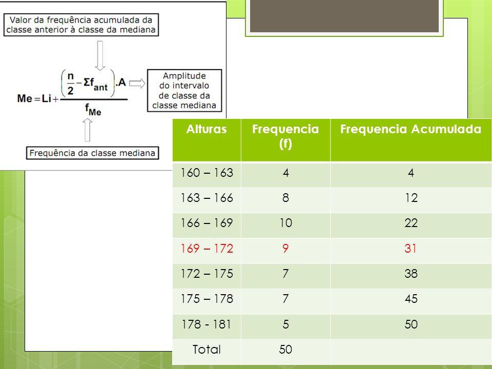AlturasFrequencia (f) Frequencia Acumulada 160 – 16344 163 – 166812 166 – 1691022 169 – 172931 172 – 175738 175 – 178745 178 - 181550 Total50