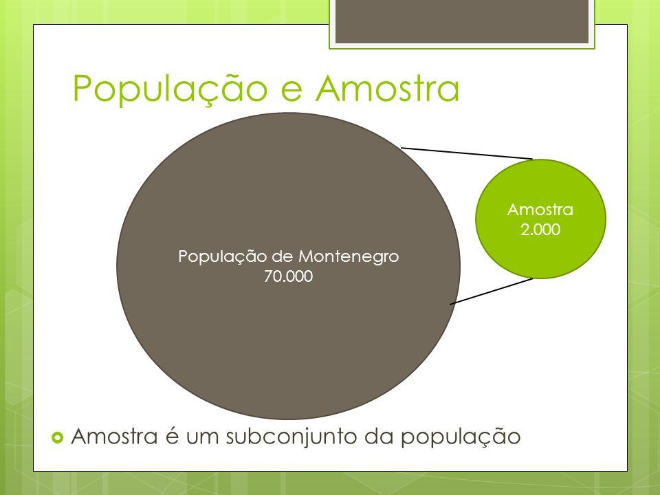 População e Amostra Amostra é um subconjunto da população População de Montenegro 70.000 Amostra 2.000